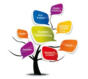 MS Marketing Media GmbH
