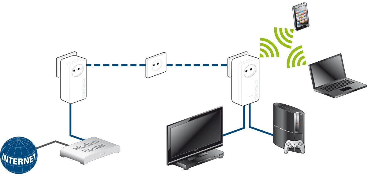 dLAN-1200+-WiFi-ac-scenario_devices-CMYK-3354