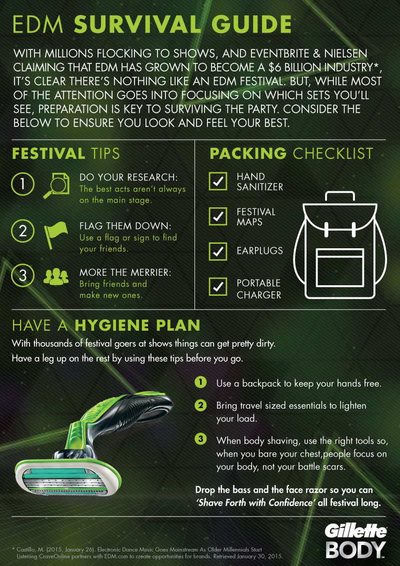 EDM Survival Guide