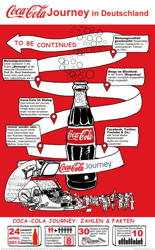 Coca Cola Journey