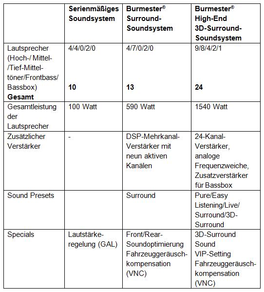 Hier die Ausstattung der drei Soundsysteme im Überblick