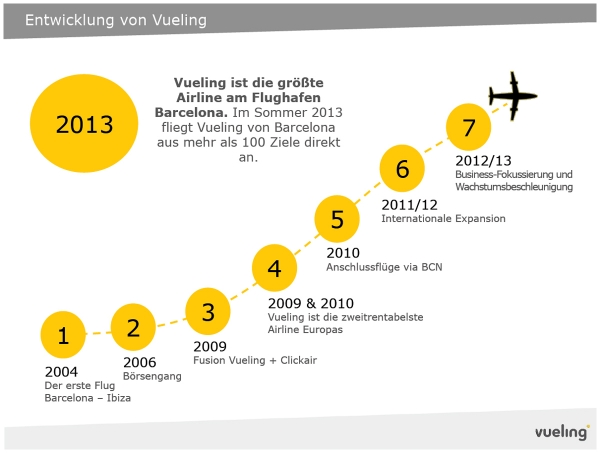 Airline Vueling